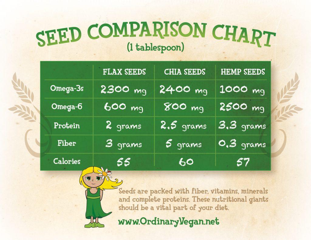 Learn the incredible health benefits of those teeny, tiny nutritional giants called seeds. (#vegan) ordinaryvegan.net